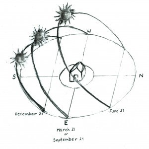 Path of the Sun at the start of each season - Judy Hyland